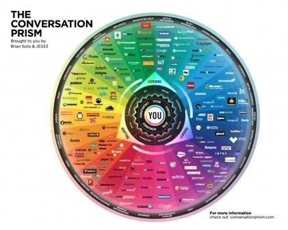 Comment choisir le bon réseau social pour mon entreprise | Vigie Média | News des Réseaux Sociaux | Scoop.it