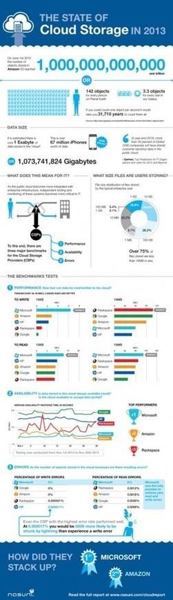 Lo Stato del Cloud Storage nel 2013: confronto # infografica | Cloud-Computing | Scoop.it