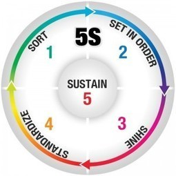 How to introduce 5s concept in the work environment? | Blog@CreativeSafetySupply.com | Improving operational efficiencies of electric utilities, manufacturing & service systems | Scoop.it