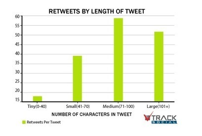 Quelle Est La Longueur Optimale d'un Tweet Pour Créer De l'Engagement ? | Emarketinglicious.fr | Noodle & Threads | Scoop.it