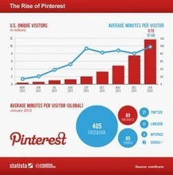 2014 Social Media/Online Marketing Trends: What's Coming Down the Pike - iMedia Connection (blog) | Social Media | Scoop.it