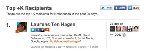 Does your firm have Klout online? | ten Hagen on Social Media | Scoop.it