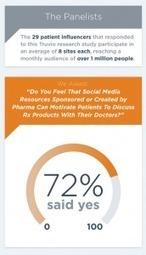 Pazienti e social network pharma | pharma digital marketing | Scoop.it