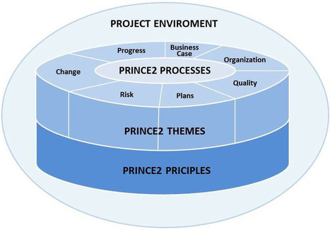 Prince2 project planning templates – Excel Templates | ProjectManagerClub.co.uk | Scoop.it