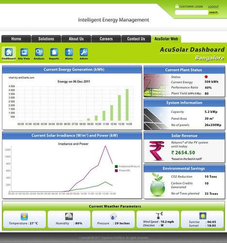 Intelligent Energy Management Solutions - CodeWebber | Software Solutions | Scoop.it