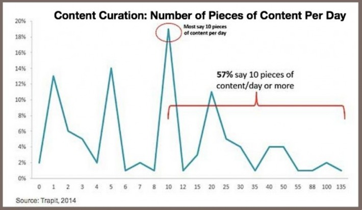 13 Content Curation #FAILS - Heidi Cohen | Google Plus Business Pages | Scoop.it