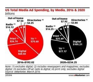 USA : les dépenses en pubs digitales distanceront de 28 milliards $ la TV en 2020 | Local TV - Télévisions Locales | Scoop.it