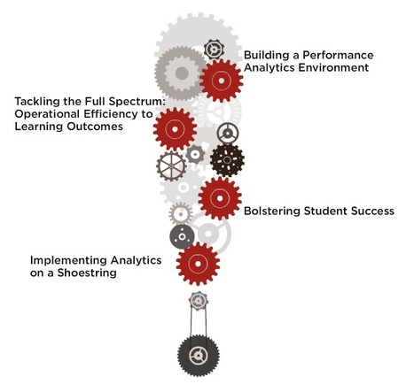 EDUCAUSE Analytics 3-Day Sprint | July 24–26, 2012 │ Online | Learning Analytics in Higher Education | Scoop.it