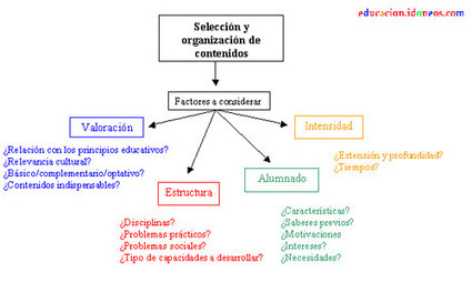 Diseño curricular   Curriculum   Scoop.it