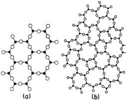 Multifocos: Propiedades físicas y quimicas del vidrio | Fundamentos Científicos del Vidrio | Scoop.it