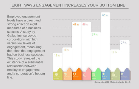Eight Ways Engagement Increases Your Bottom Line - RMagazine | Being a Leader | Scoop.it