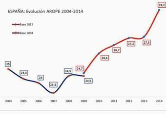 La población en riesgo de pobreza alcanza máximo histórico en España, 13,6 millones de personas | La R-Evolución de ARMAK | Scoop.it