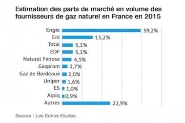Vente de gaz naturel : La compétition s'accélère (MonImmeuble.com, 09/09/2016) | Le Gaz Naturel | Scoop.it