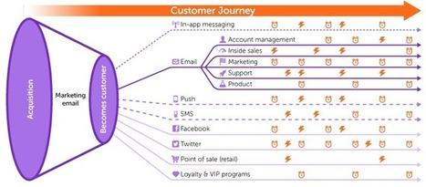 The Future of Digital Marketing is Already Here   xavier jourdan   Scoop.it