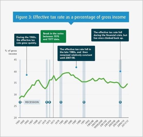 The story of inequality   Peer2Politics   Scoop.it