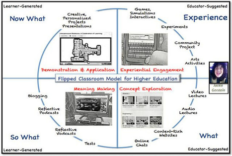 IMU E-Learning: From Flipped to Gamified Classroom Learning! | e-formar | Scoop.it