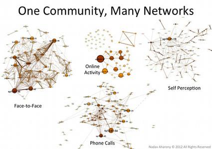Top 12 Media Lab Social Technologies | MIT Center for Civic Media | e-Xploration | Scoop.it