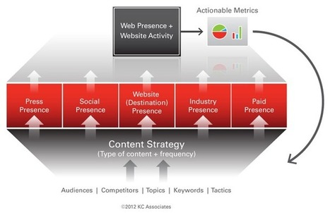 Web Presence Optimization: Evolving the view of online success ... | SEO and Social Media Content | Scoop.it