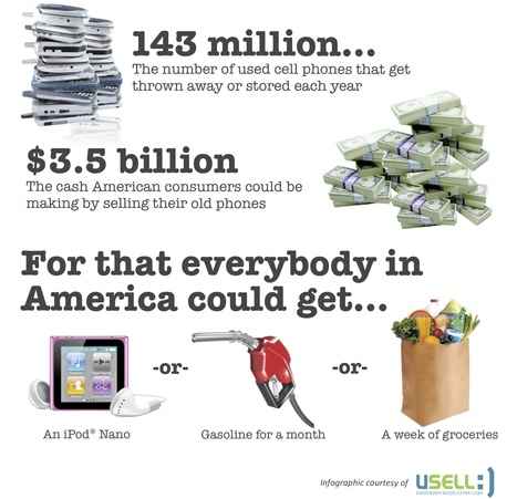What Discarded Cell Phones Could Buy | Infographics for English class | Scoop.it