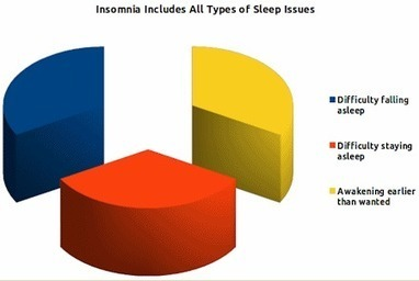 Insomnia: Sleeping Disorders and Chronic Pain Conditions | Disabled World Updates and News | Scoop.it