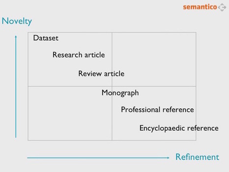 Four ways to make a business out of research data | Semantico | eclectic.e-stuff | Scoop.it