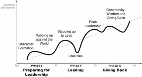 For Leadership, Do You Need a Ladder or Compass? | 21st C Learning | Scoop.it