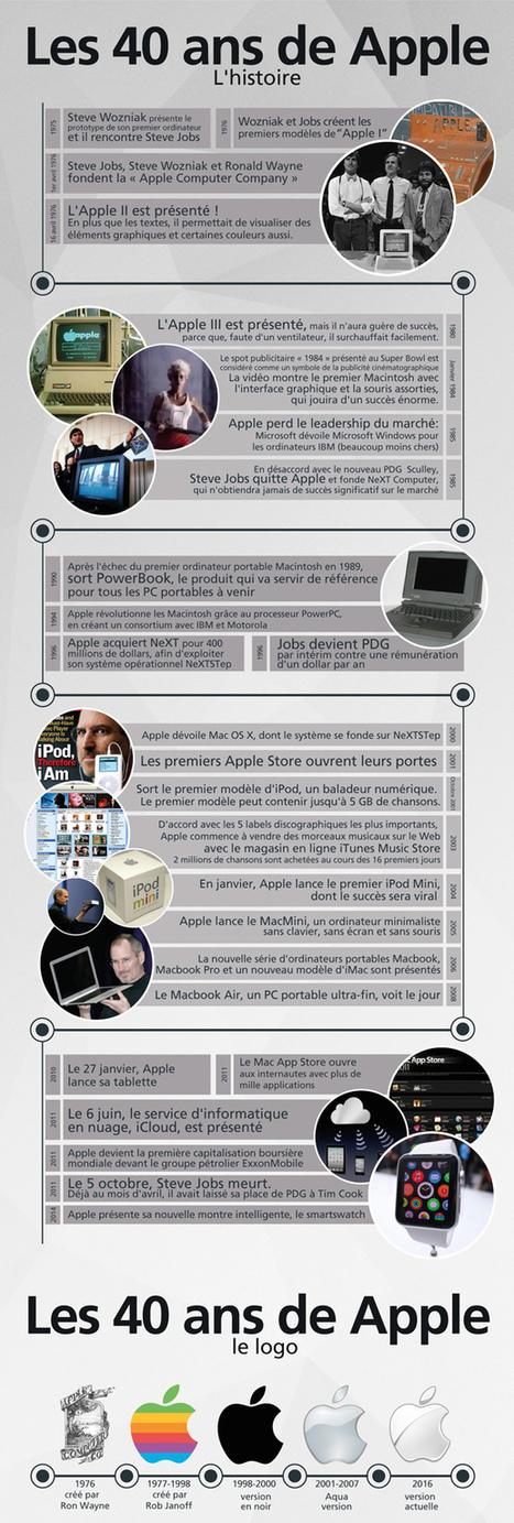 Apple : 40 ans en une infographie | Web information Specialist | Scoop.it