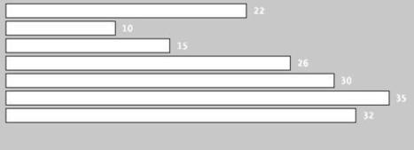 Intro to Processing.js: A Data Visualization Primer - Safari Books Online's Official Blog   JavaScript Frameworks   Scoop.it