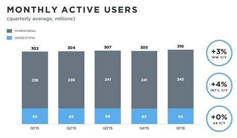 Twitter : 310 millions d'utilisateurs et 80 millions de dollars de pertes - Blog du Modérateur | François MAGNAN  Formateur Consultant | Scoop.it