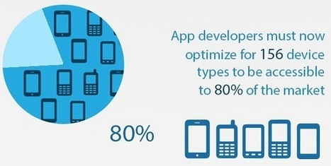 The momentum of mobile (infographic) | Netimperative - latest digital marketing news | Digital Insights | Scoop.it
