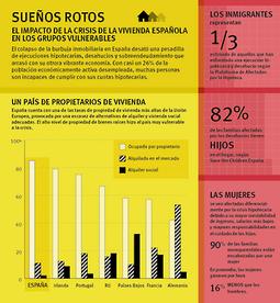 España: La crisis de vivienda pone en riesgo los derechos humanos   Human Rights Watch   habitatge local   Scoop.it