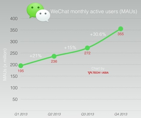 Resonance China | WeChat added over 80 million monthly active users in the last quarter of 2013. | China Technology | Scoop.it