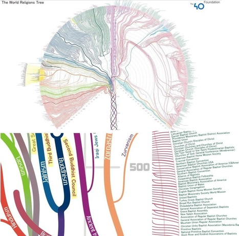 The World Religions Tree I #dataviz #anthropology #diffusion | e-Xploration | Scoop.it