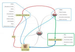Formas emergentes de aprendizaje en red | Maestr@s y redes de aprendizajes | Scoop.it
