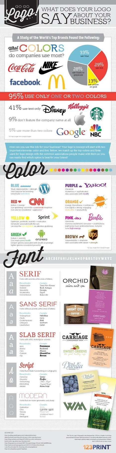 Infographic: What's in a brand's logo? | Cheap Online Printing | Scoop.it