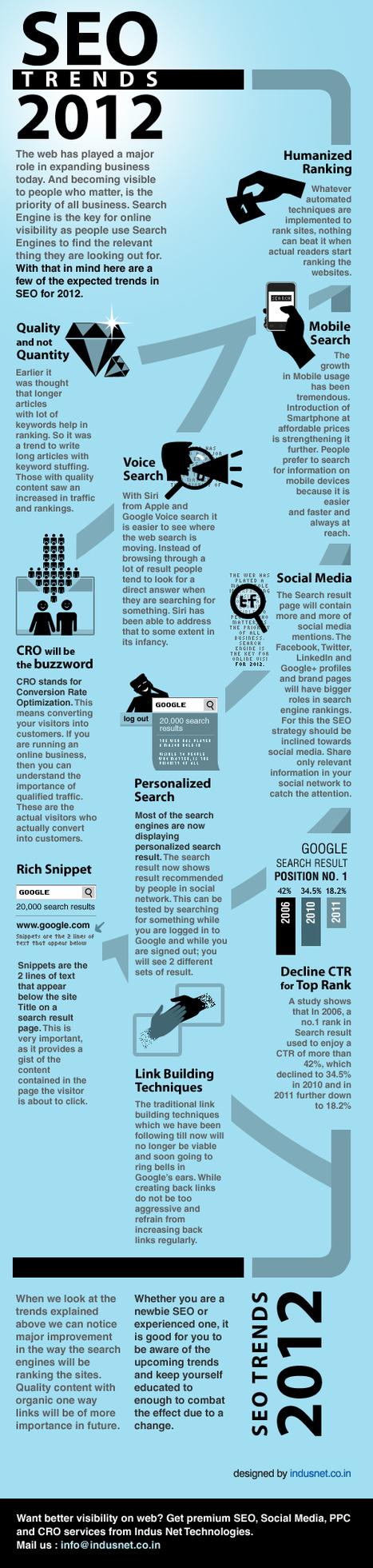 [Infographie] Les tendances SEO de 2012 | SEO & others | Scoop.it