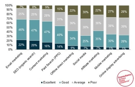 Email remains the best digital channel for ROI | Email Marketing | Scoop.it