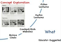 Flipped Classroom: The Full Picture for HigherEducation | Social Media Strategies For Higher Education | Scoop.it