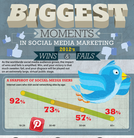 Biggest Moments in Social Media Marketing | Polarscoops Integrated Marketing Communications | Scoop.it