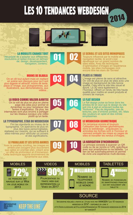 Les 10 tendances Webdesign en 2014   Actualités du webdesign   Scoop.it