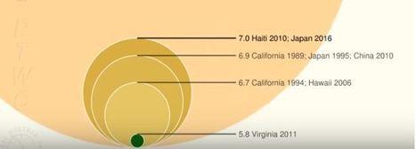 Una comparación gráfica animada de la energía liberada por diversos terremotos a lo largo de la historia | Biología de Cosas de Ciencias | Scoop.it