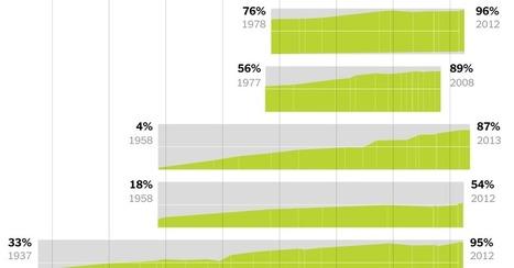 Les sujets qui divisent les Américains | Journalisme graphique | Scoop.it