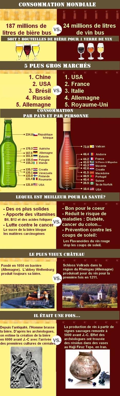 Bière VS Vin - Magazine du vin - Mon Vigneron | Actualités du Vin | Scoop.it