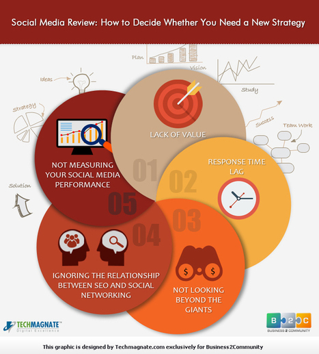 Social Media Review: How to Decide Whether You Need a New Strategy | Ecommerce Website Development Services | Scoop.it