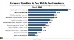 Poor Mobile App Experience Would Drive 1 in 3 to a Competitor | Customer Experience & loyality | Scoop.it
