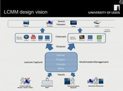Lessons from the University of Leeds on Lecture Capture | Digital technology and Higher Education | Scoop.it