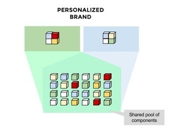 Why also non Digital Brands will eventually become Platforms | Imprese culturali e creative | Scoop.it
