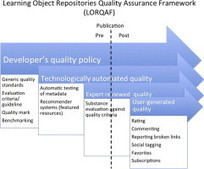 Open educational resources repositories literature review – Towards a comprehensive quality approaches framework | FutureTech for Learning | Scoop.it