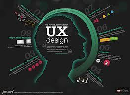 User Experience - UX Design - What Matters To Interaction Design Professionals | Digital design | Scoop.it