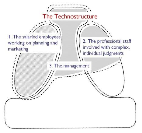 www.ebbemunk.dk - The Technostructure versus Morgan's Metaphors   HR miscellanea   Scoop.it